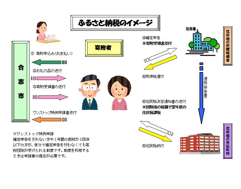 ふるさと納税イメージ(H29~)
