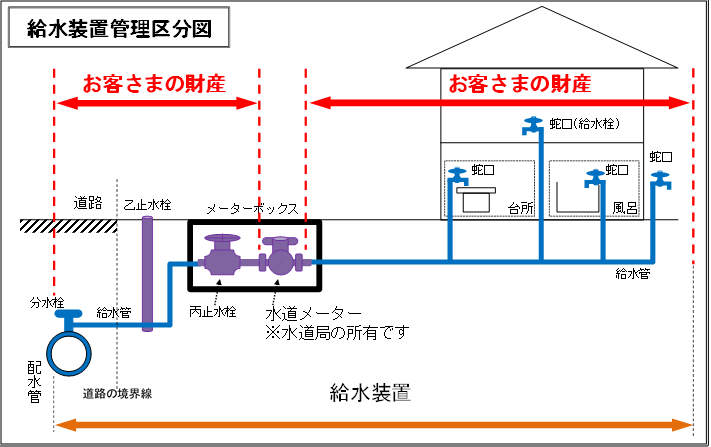 給水装置管理区分図