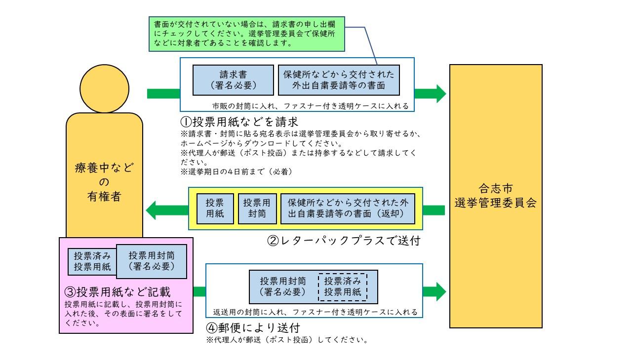 手続のイメージ図