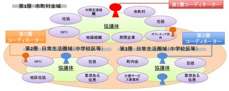協議体階層イメージ図